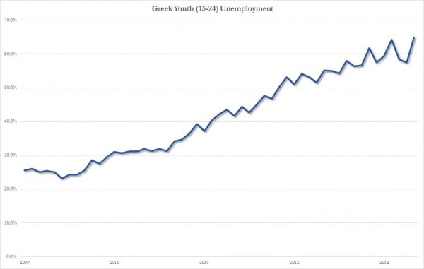 Greek Youth Unemployment_0.jpg