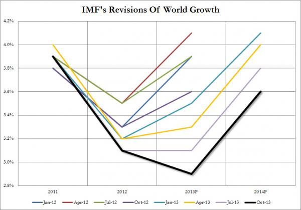 IMF World Growth Oct 2013_1_0.jpg