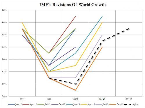 IMF World Jan 2014_0.jpg