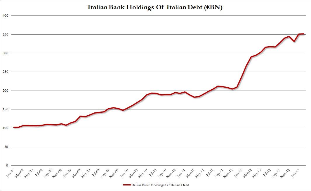 Italian-Bank-Holdings-Italian-debt.jpg