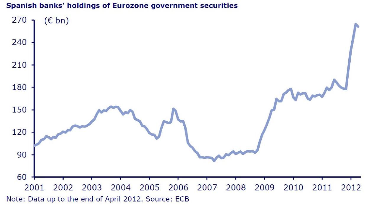 Spain-bank-holding-gov-bonds.jpg