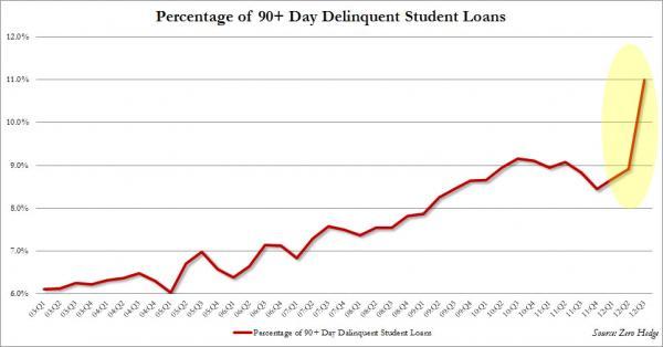 Student Loan Delinquencies.jpg