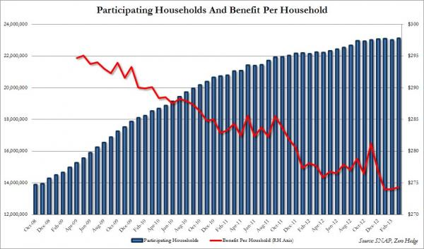 US households on foodstamps March.jpg