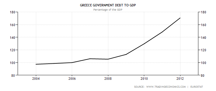 greece-government-debt-to-gdp2.png