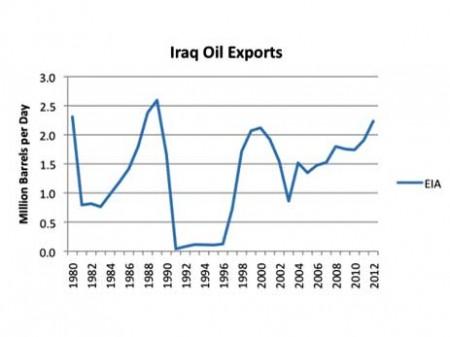iraq-oil-exports-450x337.jpg