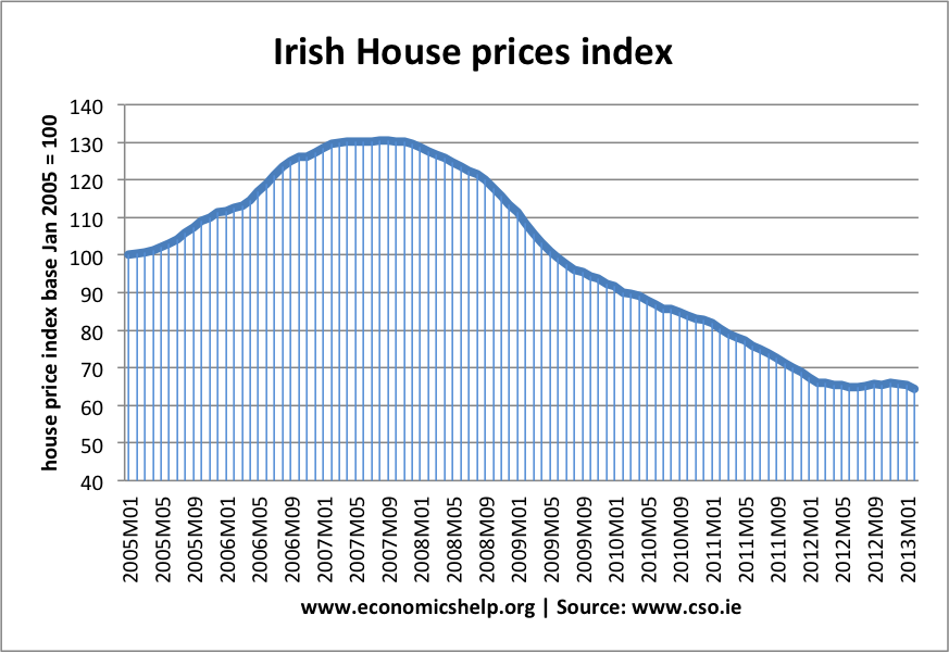 irish-house-prices.png