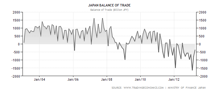 japan-balance-of-trade.png