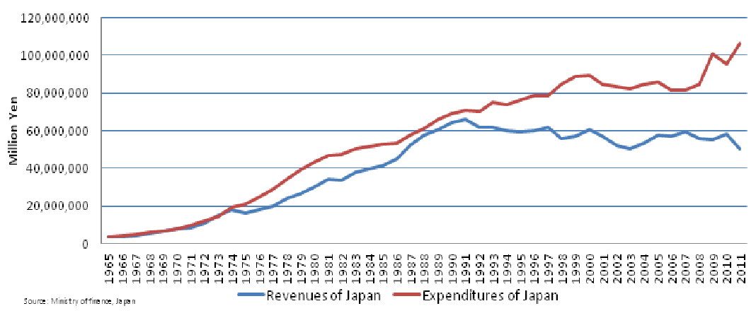 japan-revs-and-exps.png