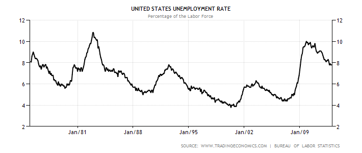 united-states-unemployment-rate.png