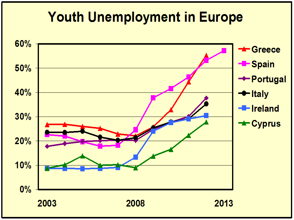 youth_unemployment_in_europe-may2013.jpg