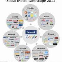 Közösségi oldalak és/vagy közösségi média