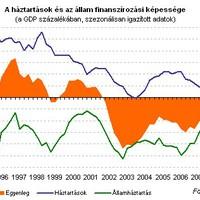 Egyperces néma csend a gazdaság finanszírozási pozíciójáért