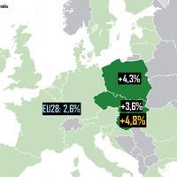 Orbánnak megint igaza lett: a V4-ek Európa gazdasági motorjai