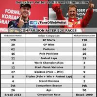 Vettel vs. Schumacher