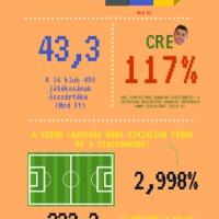 Ez az ábra sokat elárul a szerb fociról!