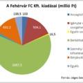 Mire vernek el évente milliárdokat a magyar focicsapatok?