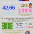 Ez az ábra sokat elárul a román bajnokságról