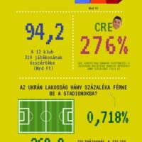 Ez az ábra sokat elárul az ukrán fociról!