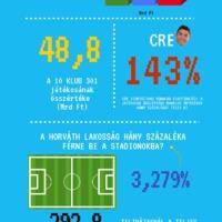 Ez az ábra sokat elárul a horvát fociról!