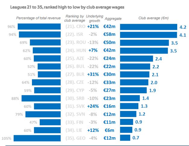 bc3055d1b8 Kiderült, mennyit költenek bérre a magyar focicsapatok - Sportbiznisz