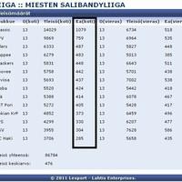 Statisztikák finn módra