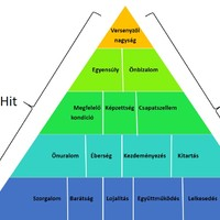 A siker piramisa - John Wooden