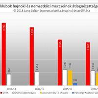 2012/13-as évadtól a 2017/18-as évadig: Miskolc
