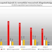 2011/12-es évadtól a 2018/19-es évadig nézettség: Miskolc