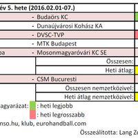 2016/05. hét női kézilabda nézettsége