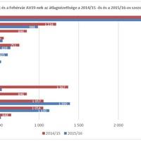 A Fehérvár AV19 és a MOL Liga csapatok nézettsége