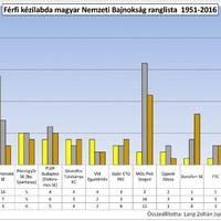 A magyar férfi kézilabda klub ranglistája a szerzett bajnoki érmek alapján (1951-2016)