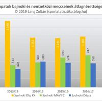 2011/12-es évadtól a 2018/19-es évadig nézettség: Szolnok