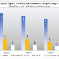 2012/13-as évadtól a 2016/17-es évadig: Szeged