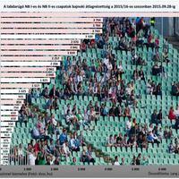 Az NB I-es és NB II-es labdarúgó csapataink bajnoki átlagnézettség az idei szezonban 2015.09.28-ig
