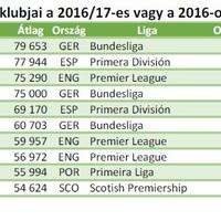 Európai labdarúgó klubok nézettsége a 2016/17-es vagy a 2016-os szezonban