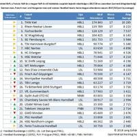 Kézilabda klubok bajnoki nézettsége 2017/18 (német, francia, magyar)