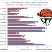 Az NB I.A-s férfi kosárlabda csapatok bajnoki átlagnézettsége