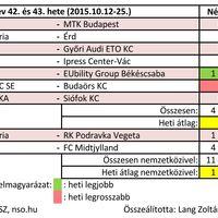 2015/43. hét női kézilabda nézettsége
