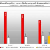 2012/13-as évadtól a 2016/17-es évadig: Miskolc