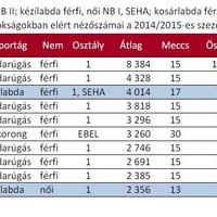 A magyar klubok bajnoki nézettsége a 2014/15-ös szezonban