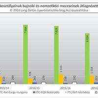 2012/13-as évadtól a 2017/18-as évadig: Ferencváros