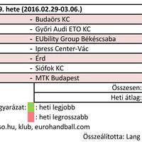 2016/09. hét női kézilabda nézettsége