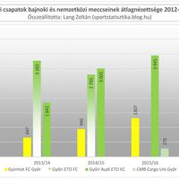 2012/13-as évadtól a 2016/17-es évadig: Győr