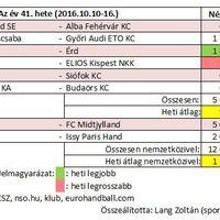 2016/41. hét női kézilabda nézettsége
