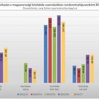 2012/13-as évadtól a 2016/17-es évadig: Össznézettség a magyarországi kézilabda csarnokokban