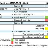 2015/40. hét férfi kézilabda nézettsége