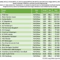 Európai kézilabda klubok bajnoki nézettsége 2018/19 férfi (német, francia, spanyol, magyar) női (francia, magyar, német, dán, orosz)