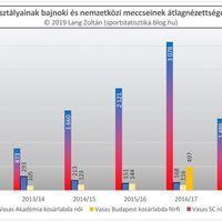 2011/12-es évadtól a 2018/19-es évadig nézettség: Vasas