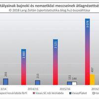 2012/13-as évadtól a 2017/18-as évadig: Vasas