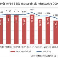A Fehérvár AV19 EBEL csapatának hazai nézettsége 2007-2017 között